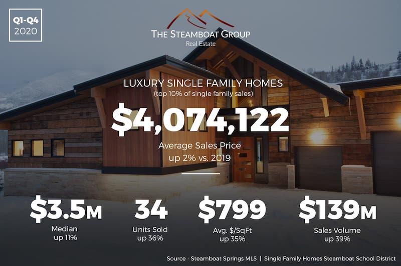 Market Update: 2021 Luxury Homes