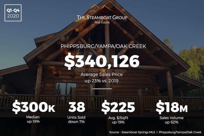 Market Update: Phippsburg /Yampa/Oak Creek