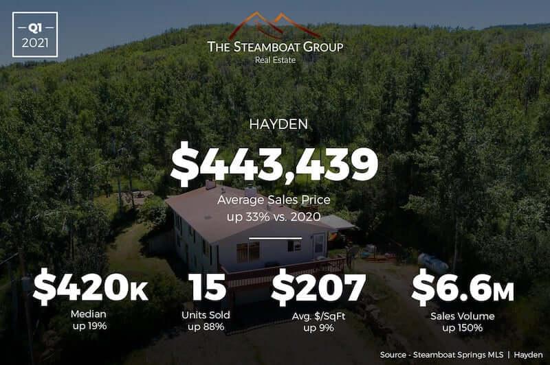 Market Update: 2020 Q3 Hayden