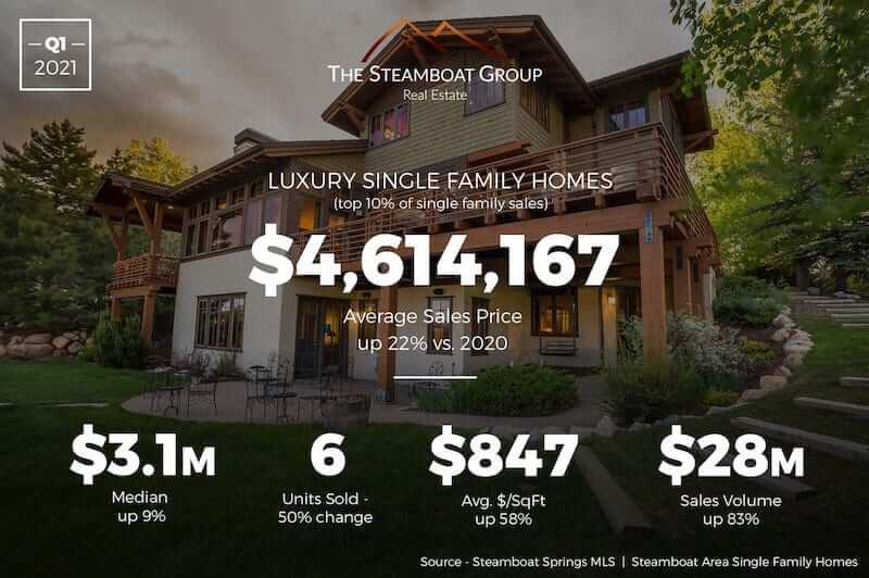 Market Update: 2020 Q3 Luxury Homes