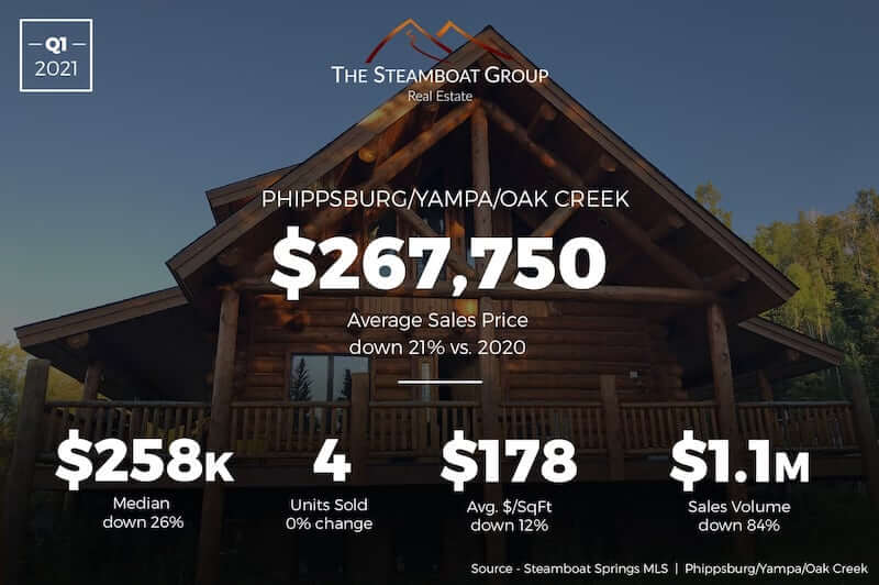 Market Update: 2020 Q3 Phippsburg /Yampa/Oak Creek Homes