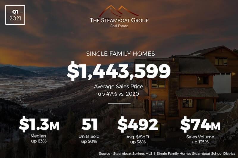 Market Update: 2020 Q3 Single-Family Homes