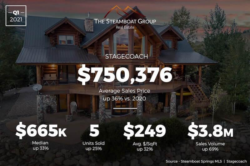 Market Update: 2020 Q3 Stagecoach