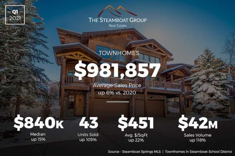 Market Update: 2020 Q3 Townhomes