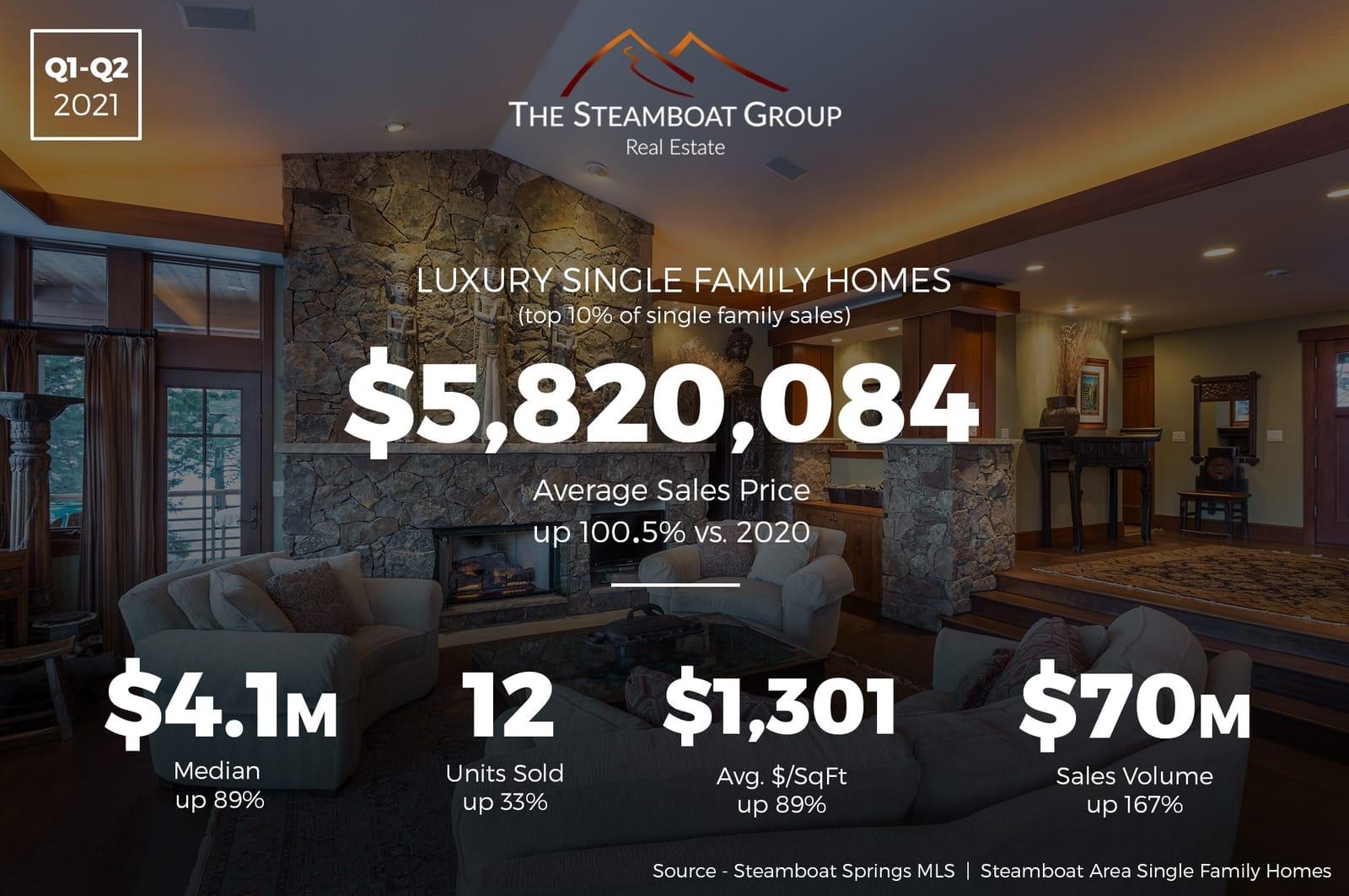 Market Update: 2021 Q2 Luxury Homes