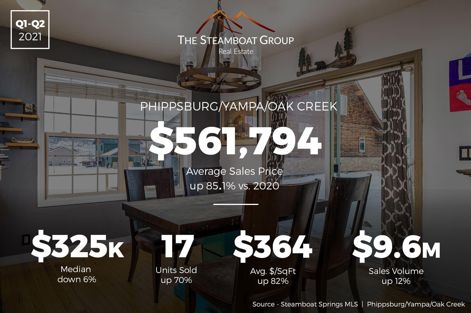 Market Update: 2021 Q2 Phippsburg /Yampa/Oak Creek Homes