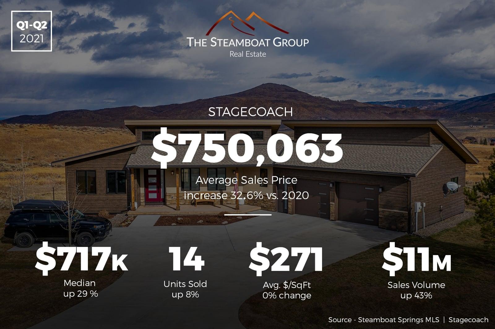 Market Update: 2021 Q2 Stagecoach