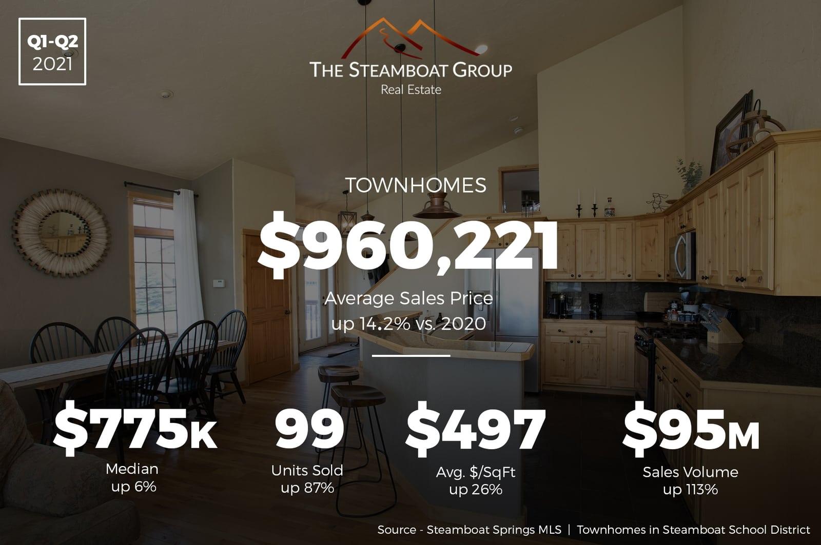 Market Update: 2021 Q2 Townhomes