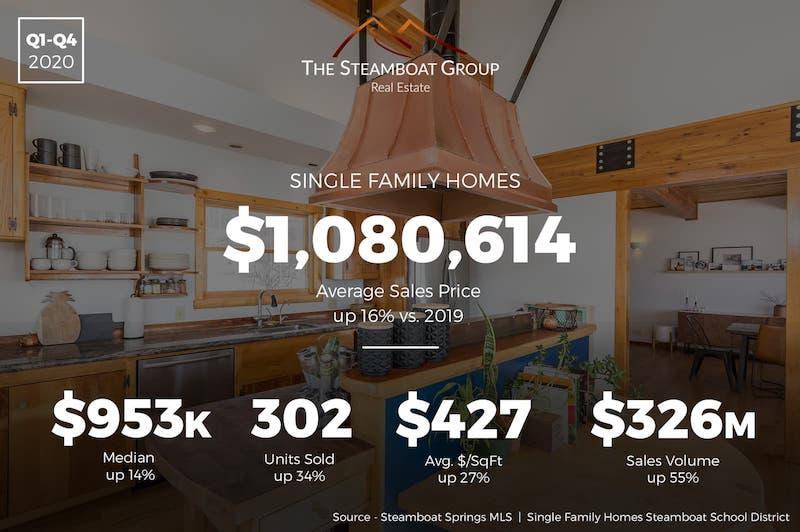 Market Update: 2021 Single-Family Homes