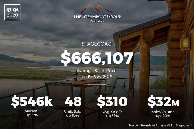 Market Update: Stagecoach