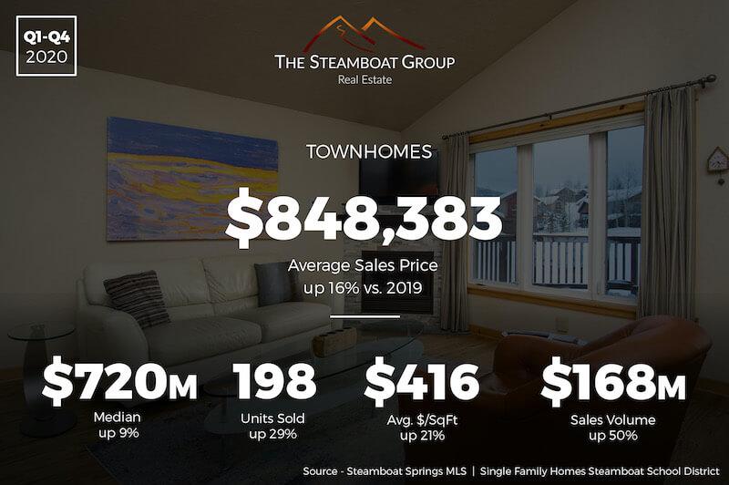 Market Update: 2021 Townhomes