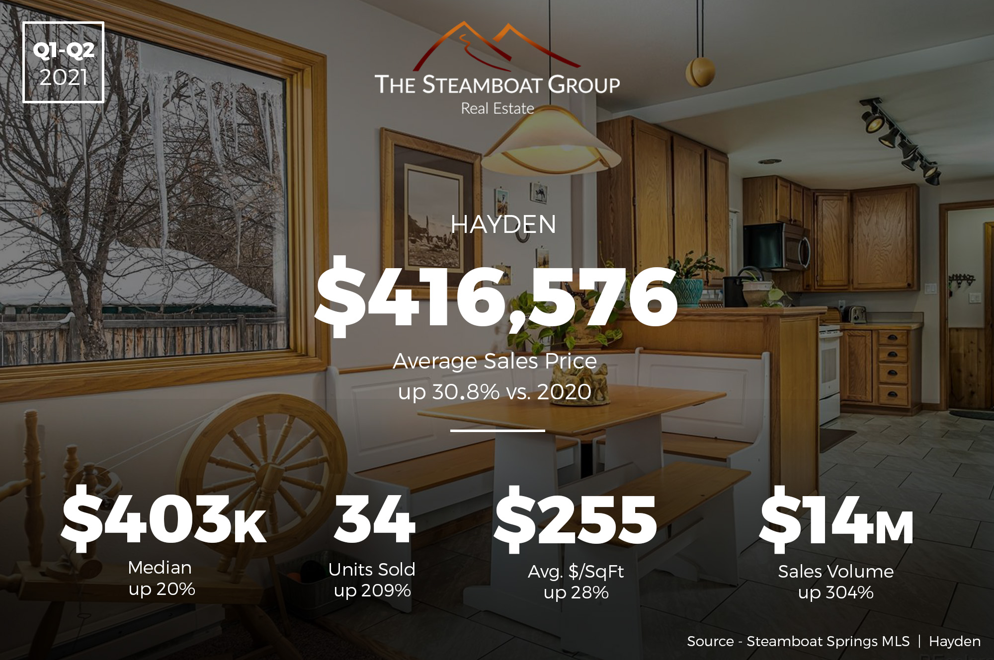 Market Update: 2021 Q2 Hayden