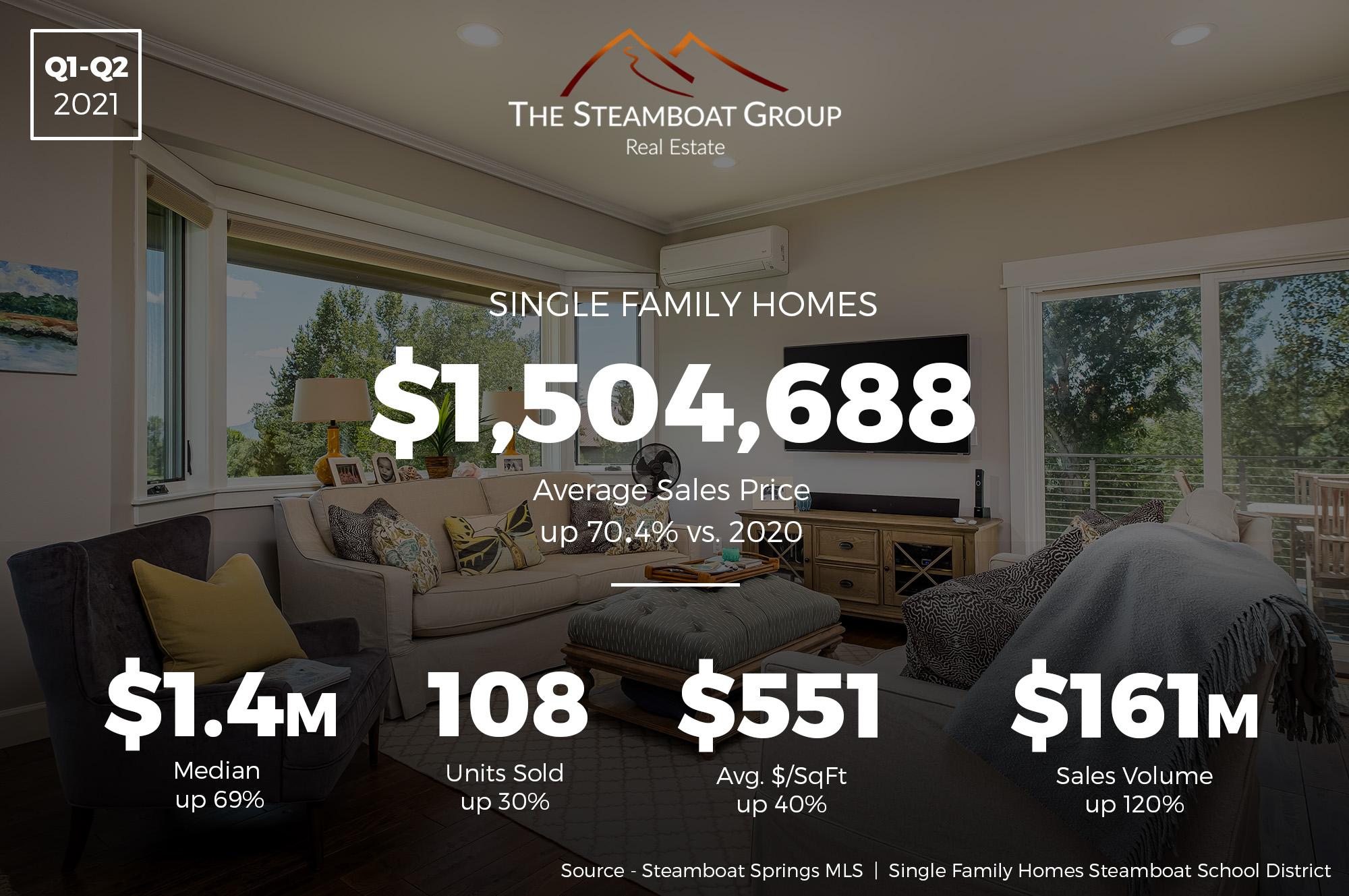 Market Update: 2021 Q2 Single-Family Homes