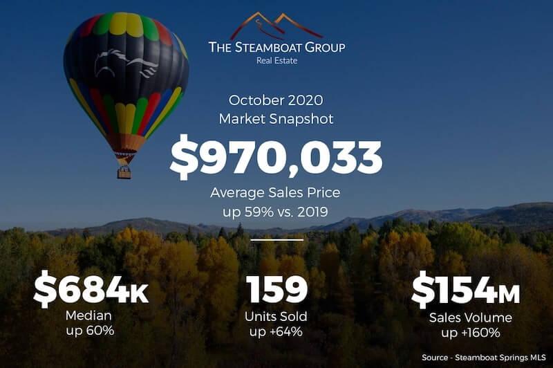 December Market Update for Steamboat Springs