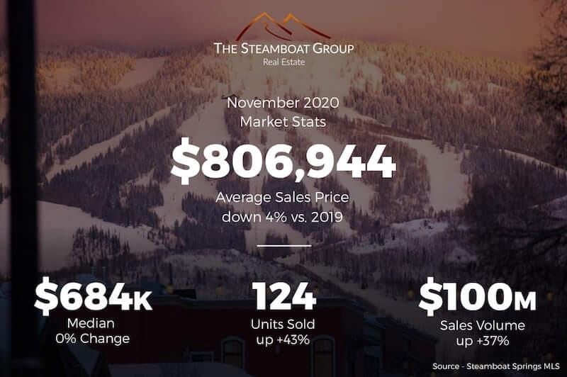 November 2020 Market Update for Steamboat Springs