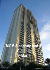MGM had highest number of closings in March