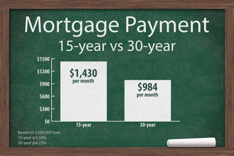 Should You Choose a 15-Year or 30-Year Mortgage?