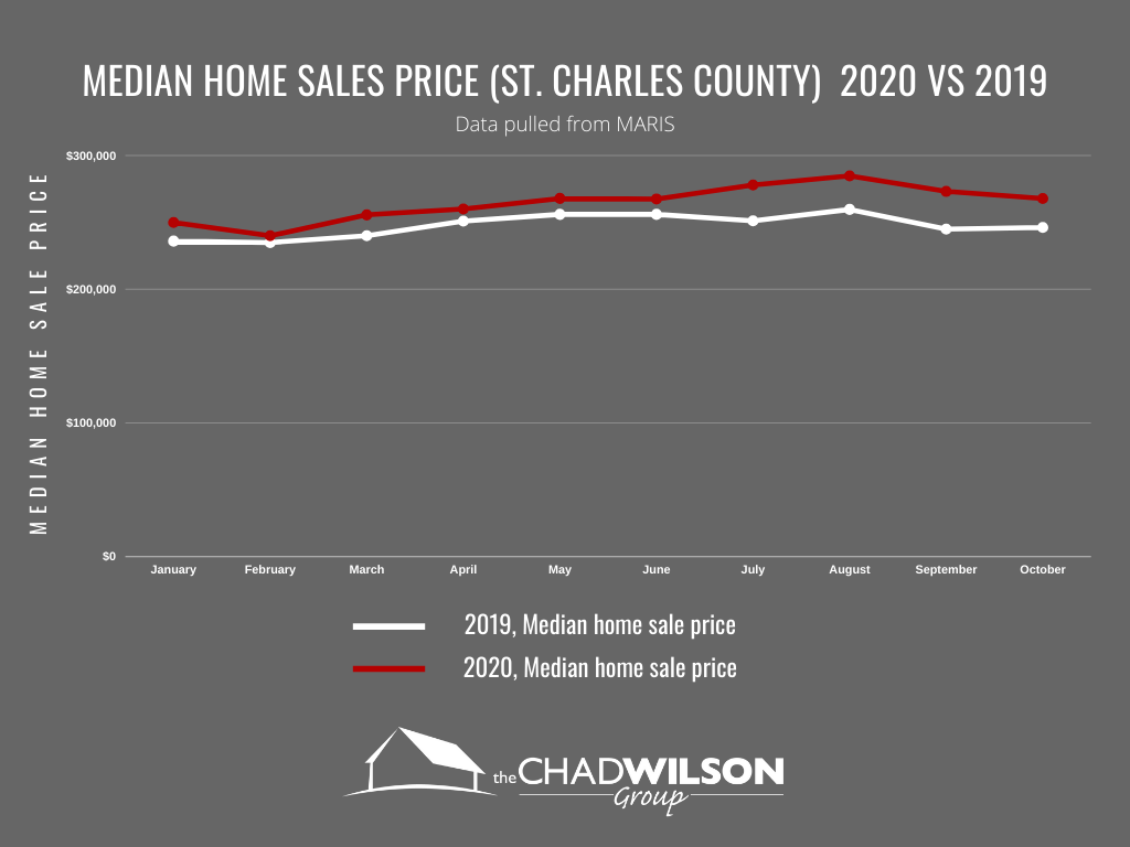 Home sale price in St. Charles County