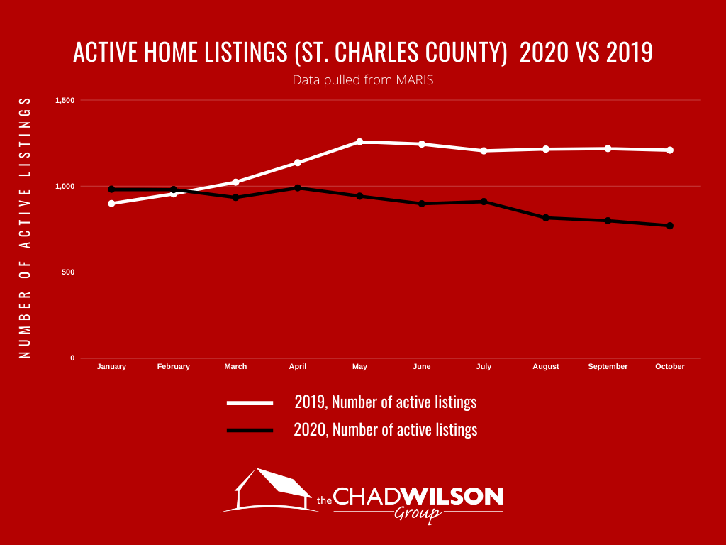 Active Home Inventory 2019 vs 2020