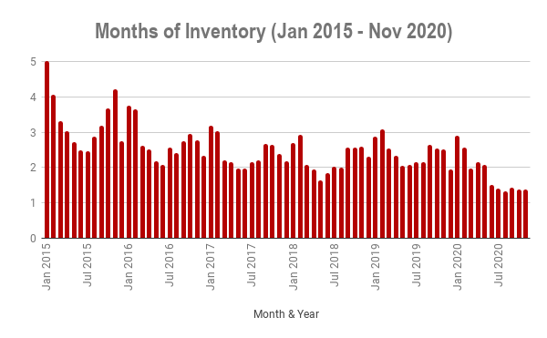 Months of Inventory 2015 - 2020
