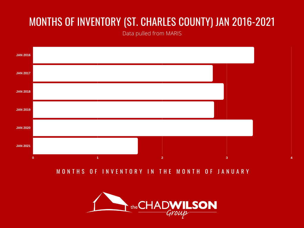 St Louis Real Estate Months of Inventory