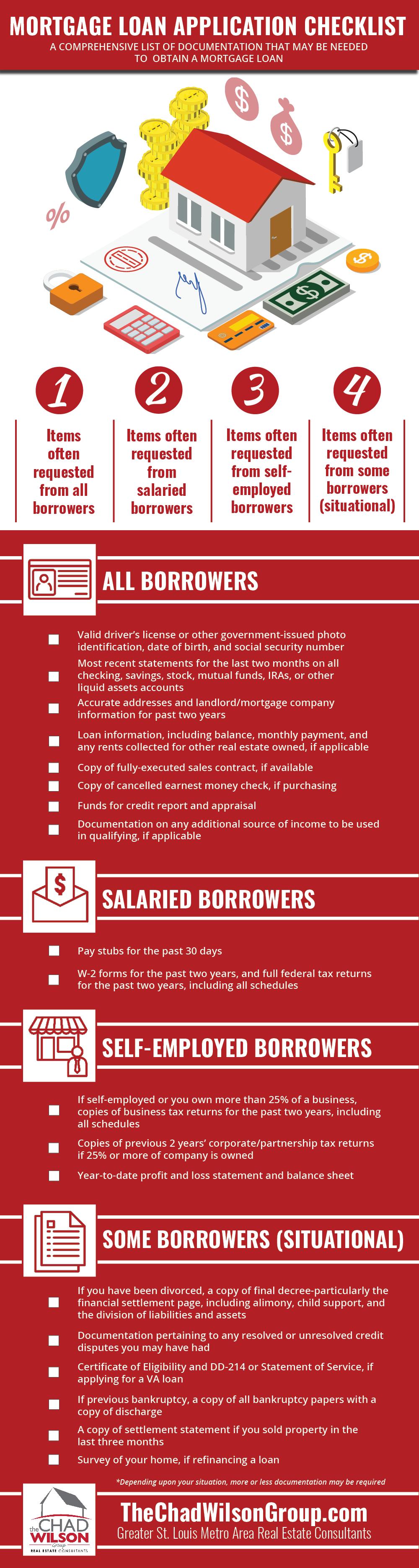Mortgage Loan Document Checklist