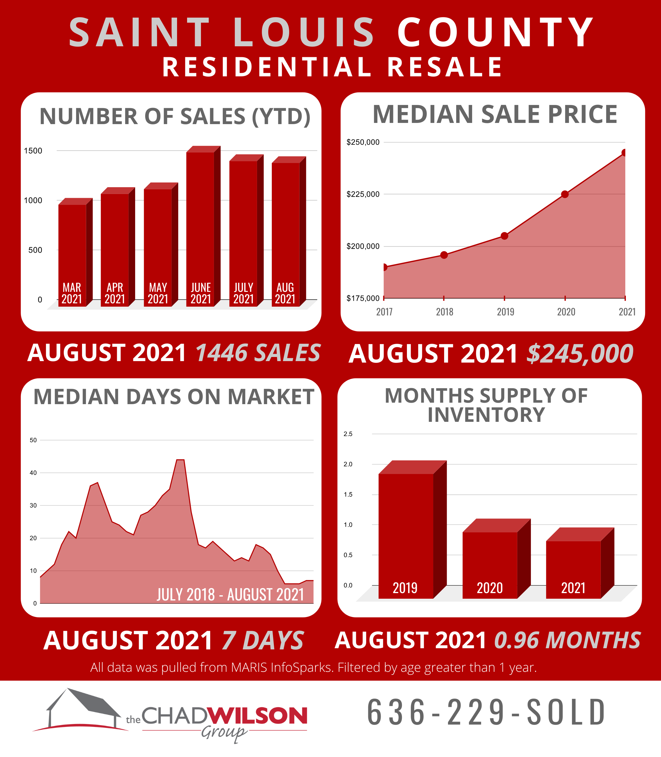 St. Louis County Real Estate Market August 2021