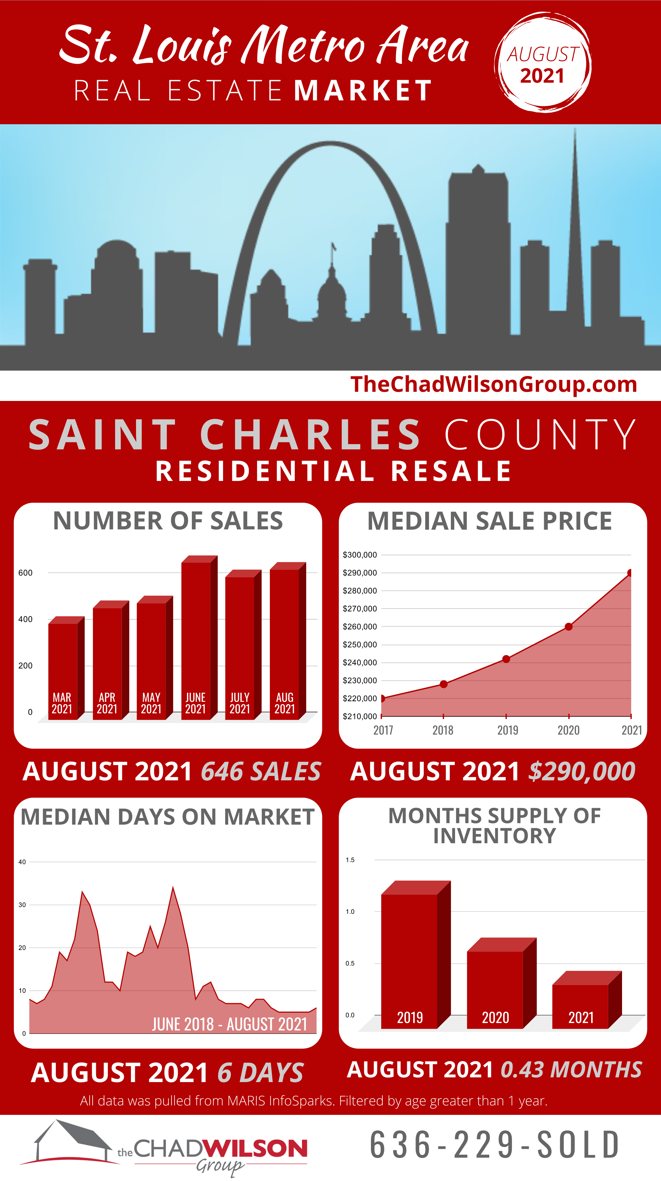 St Charles County Real Estate Market August 2021