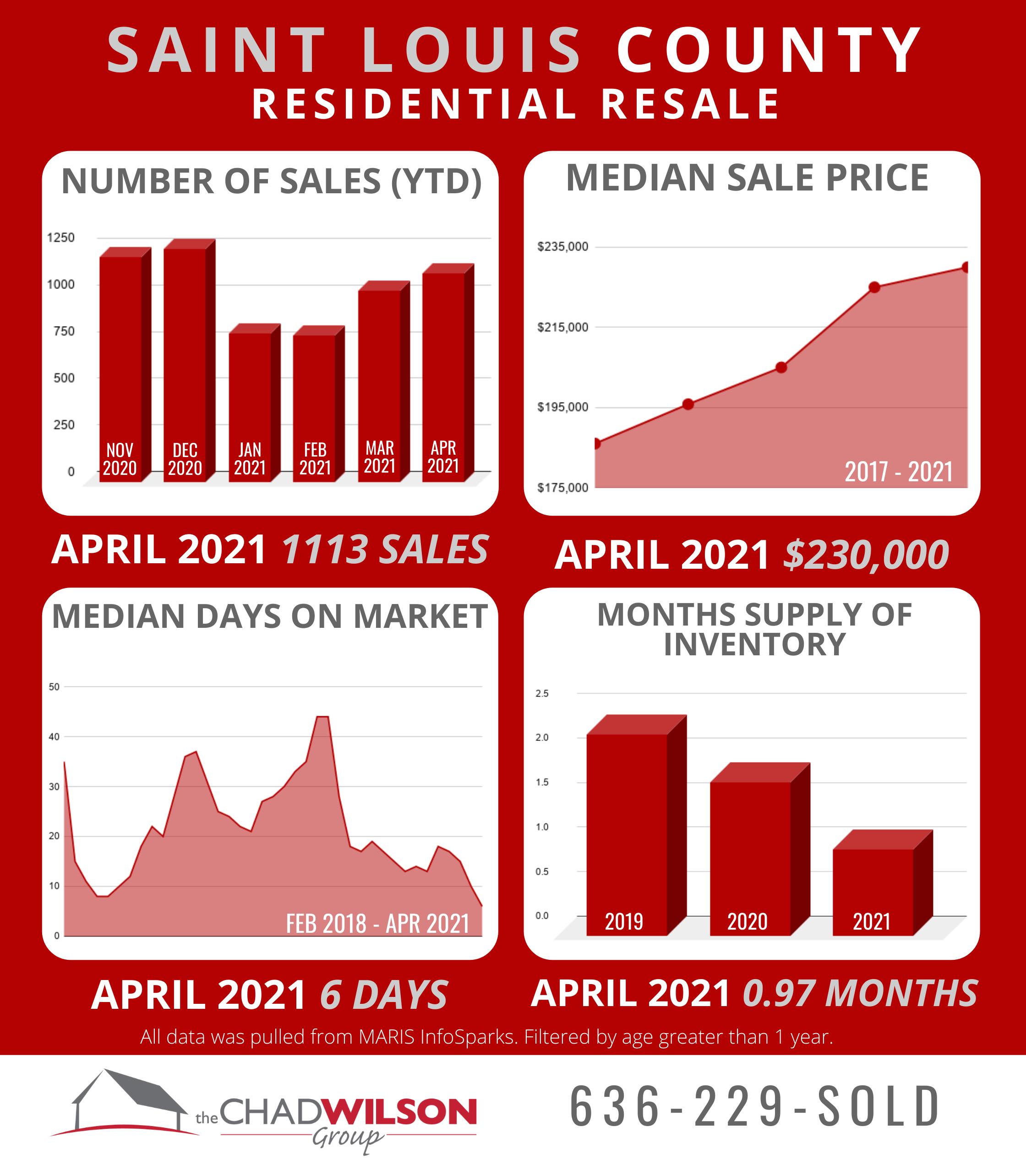 St Louis County Real Estate April 2021