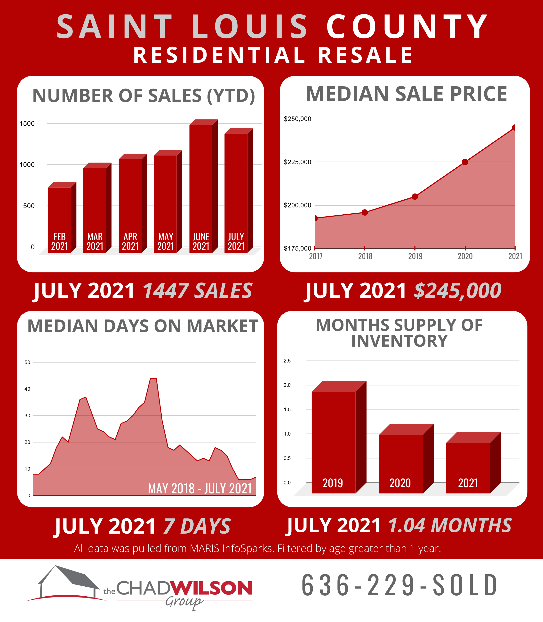 St Louis County Real Estate July 2021