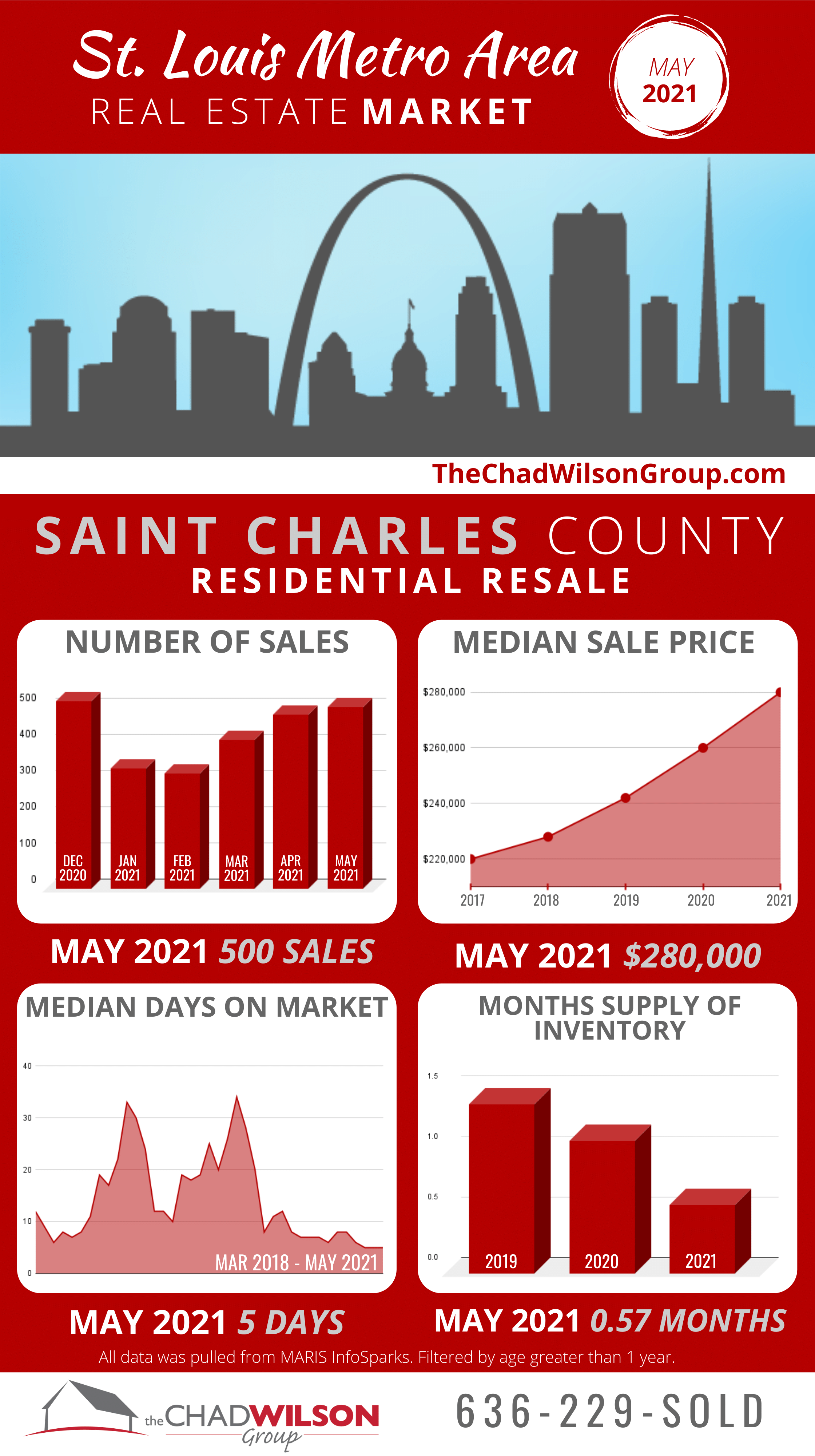 St. Charles County Real Estate Market May 2021