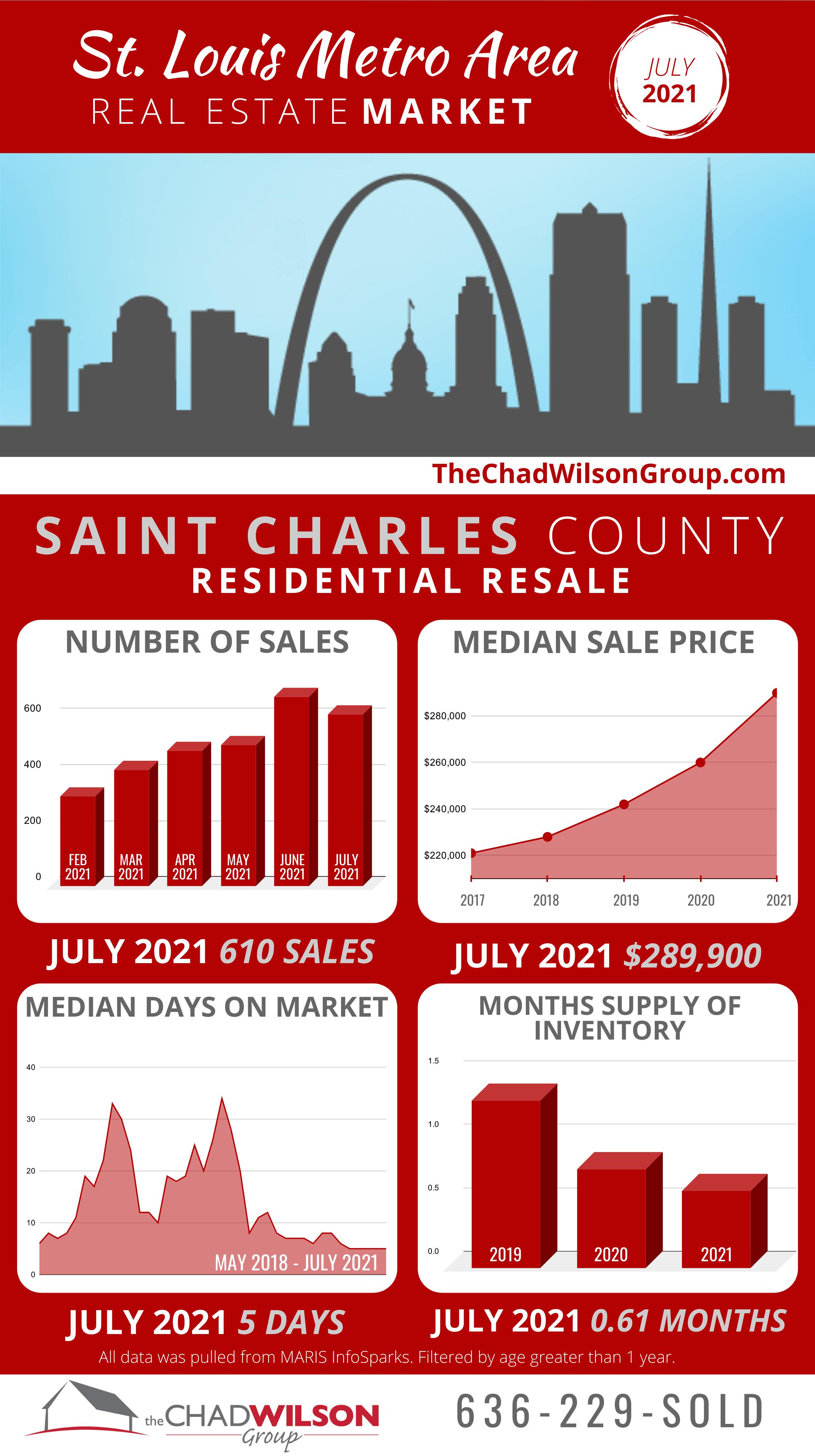 St. Charles Real Estate July 2021