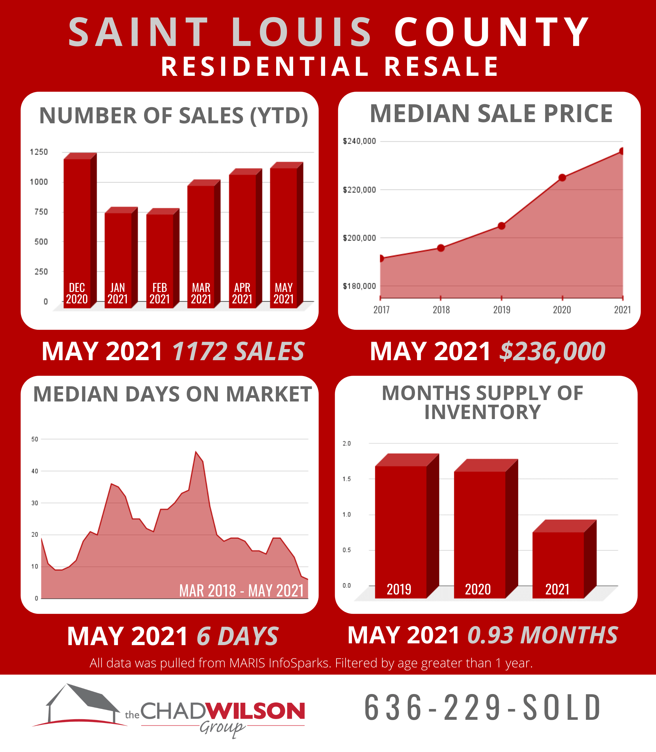 St. Louis County Real Estate Market May 2021