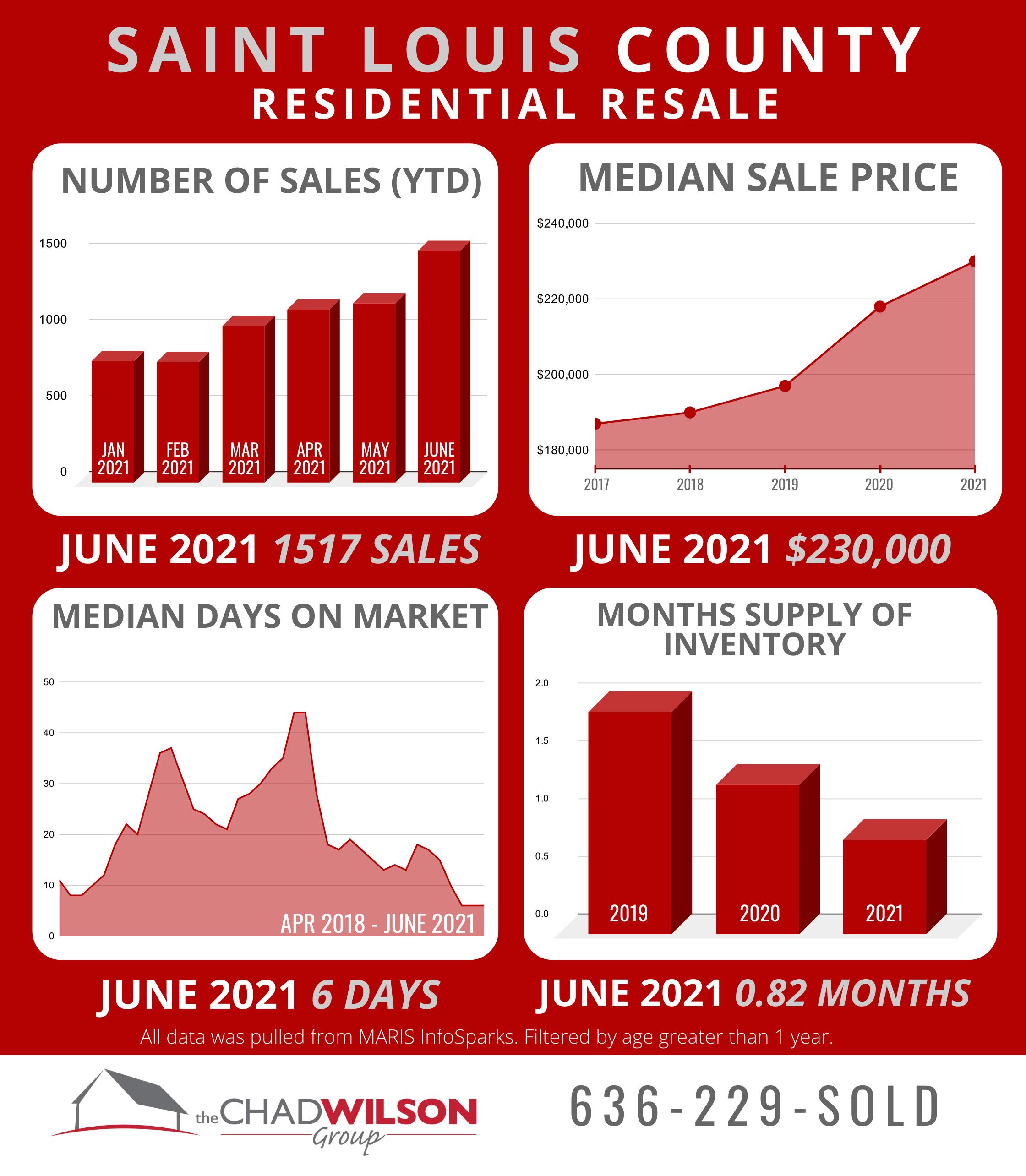 St. Louis County Real Estate Market June 2021