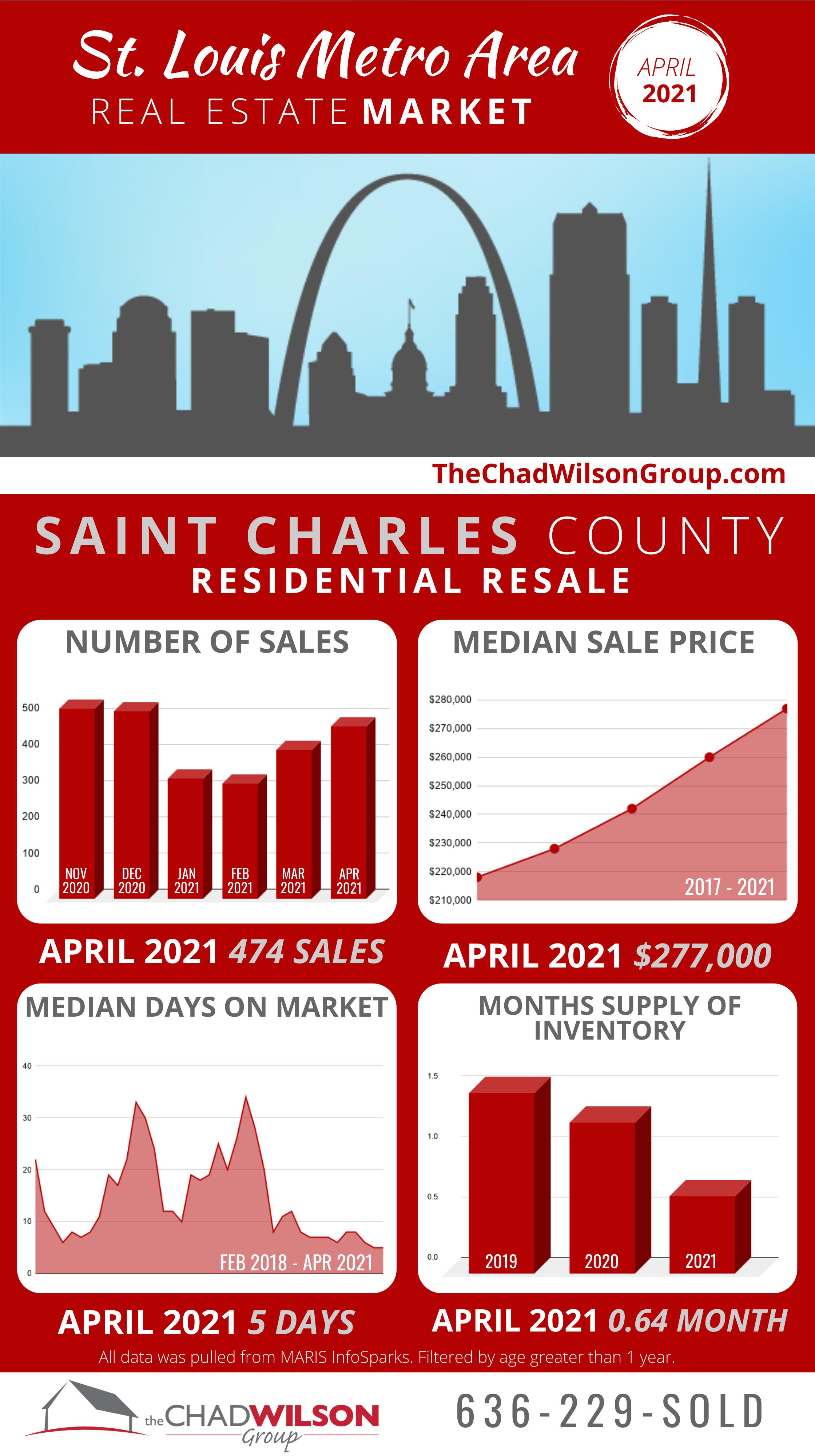 St Louis Area Real Estate April 2021