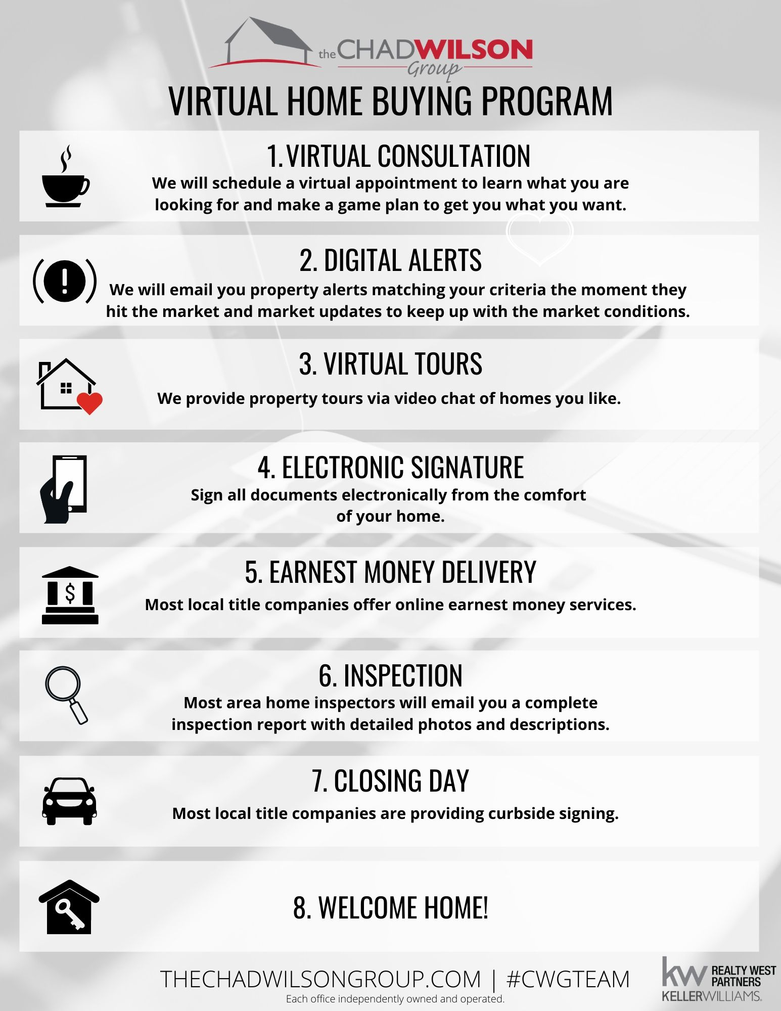 Virtual Home Buying Program