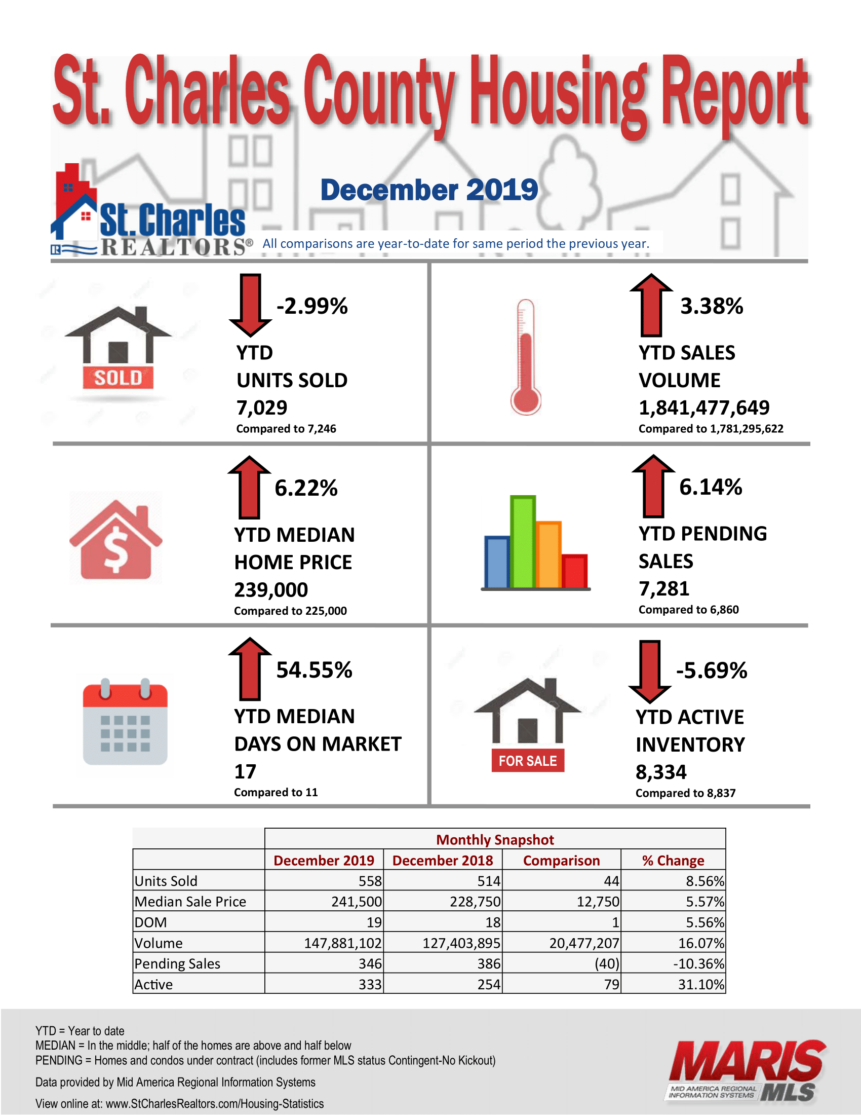 December Infographic St Charles County Association of Realtors