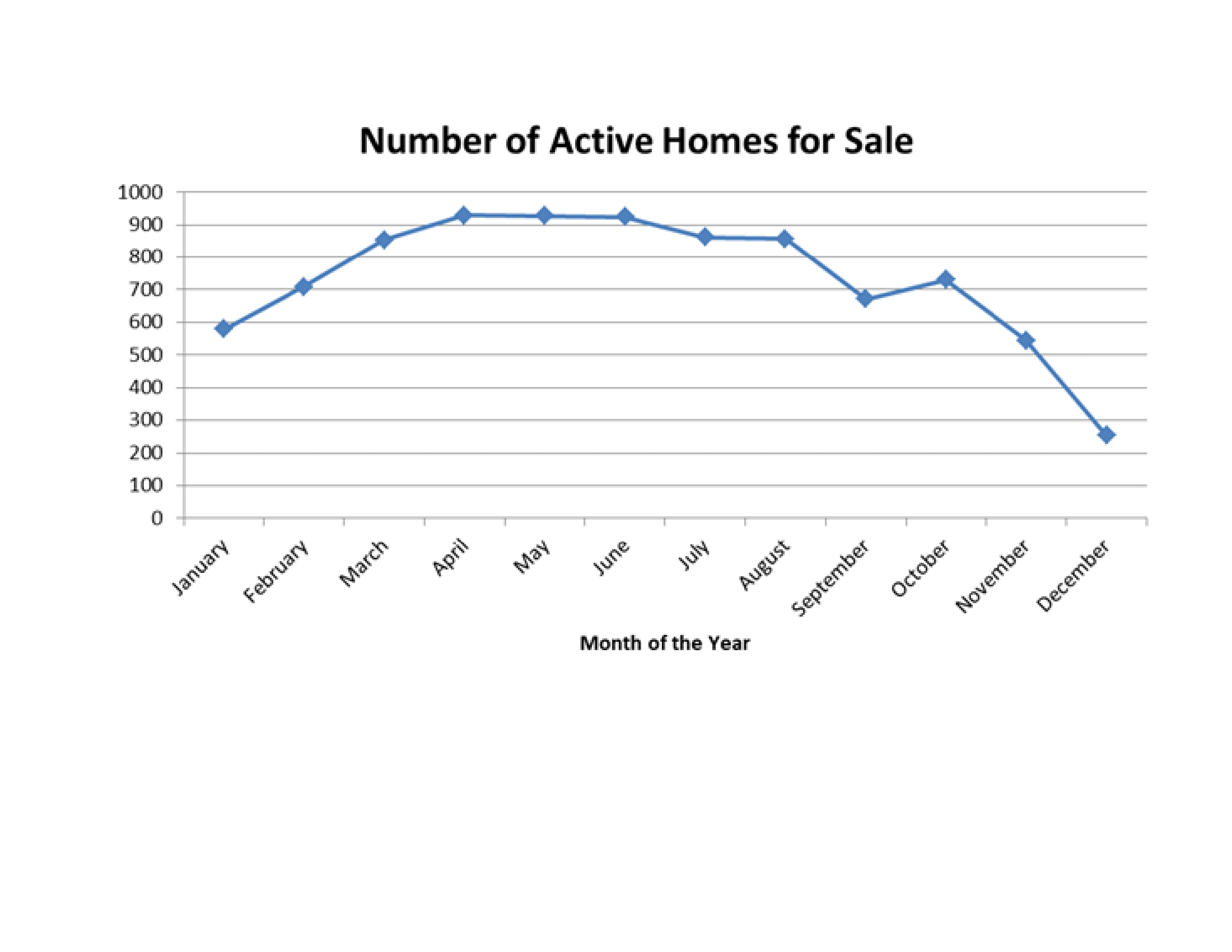 Active St Charles County Homes for Sale 2018