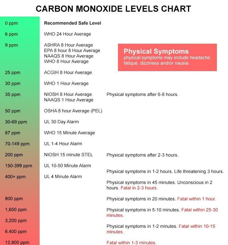 Carbon Monoxide Levels Chart