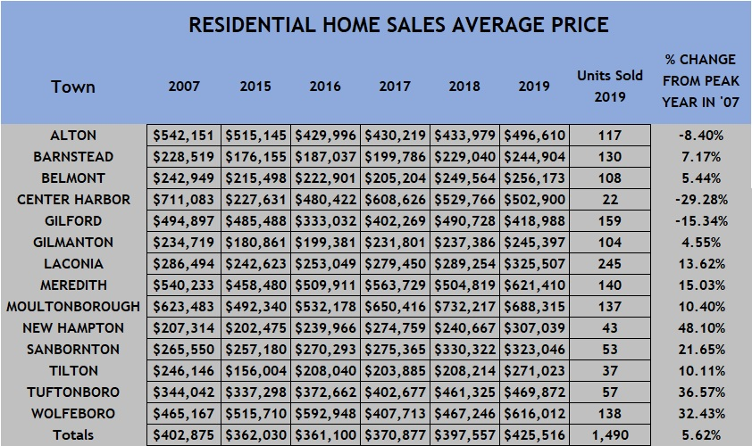 Lakes Rehion Home sales