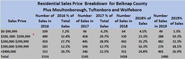 Lakes Region Home sales 2019