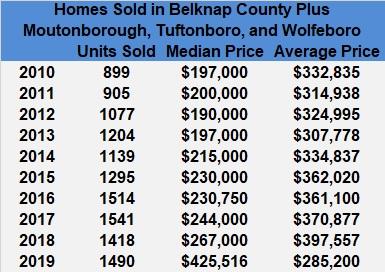 Lakes Region Home sales