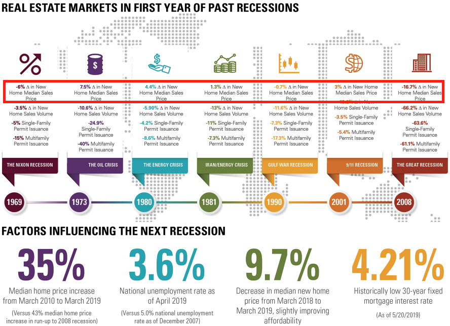 Real Estate Markets During Recession