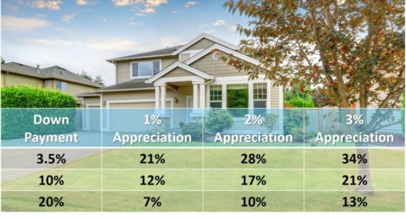 chart showing wealth in real estate investment
