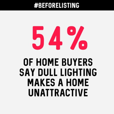 Stat showing 54% of buyers say dull lighting hurts a home sale