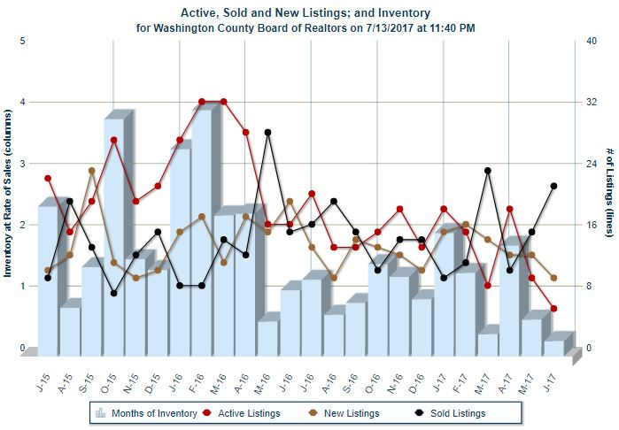 Market Absorption through the first half of 2017 for Redcliffs in St George, Utah