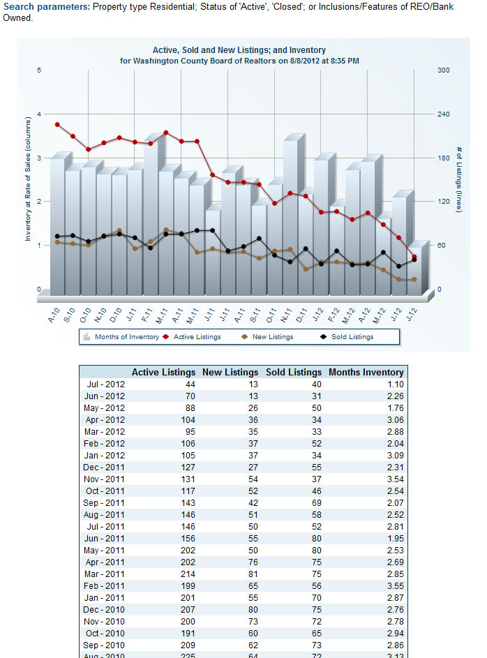 St George Foreclosures - Through July 2012