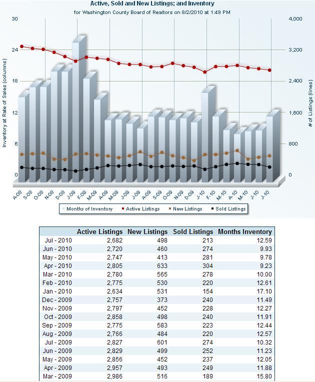 St George Ut Real Estate Statistics - Through July 2010
