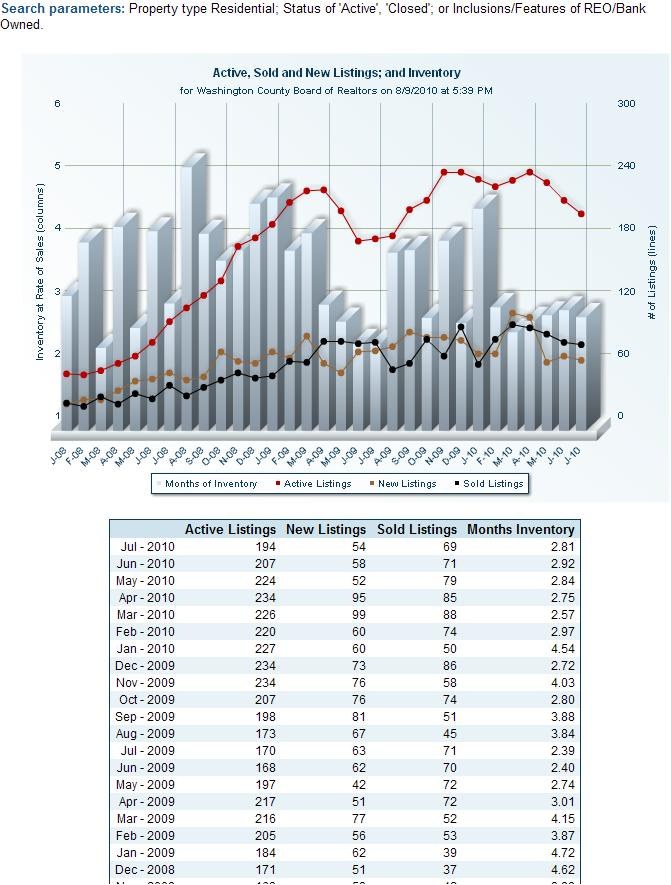 St George Foreclosres - Numer of Residential Solds, Listings and Inventory 2008 to 2010