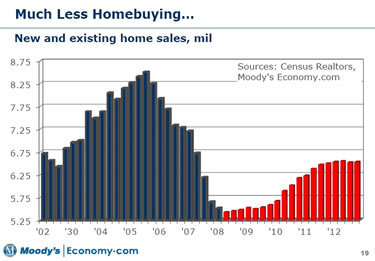 New & Existing Home Sales Projections